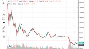 Графики биткоина и валюты, лучшие брокеры от Брокерс.ру