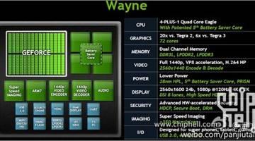 Платформа NVIDIA Tegra 4 в шесть раз мощнее Tegra 3